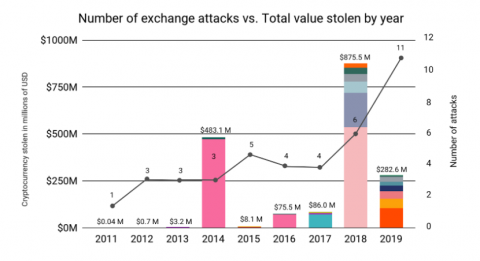 Crypto Exchange Hacks on the Rise
